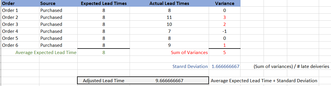 Purchased Standard Deviation